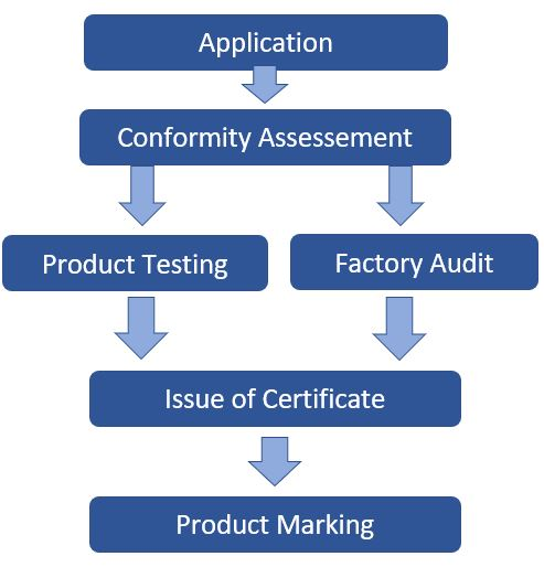 JIS-certification-process