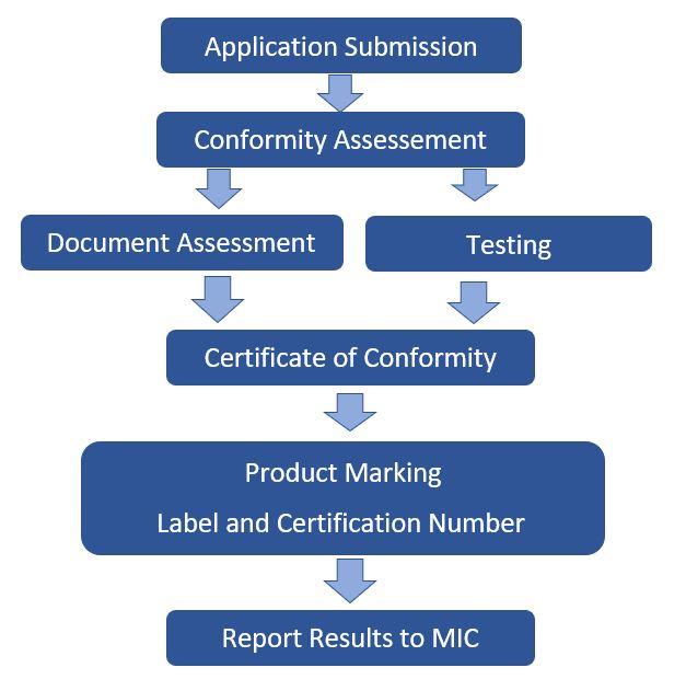 Japan-Radio-Law-Certification-Process