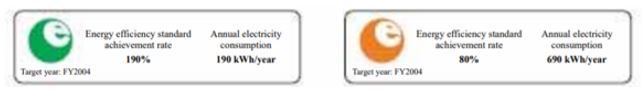Japan-energy-efficiency-label-e-mark