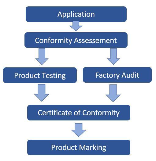 pse-certification-process