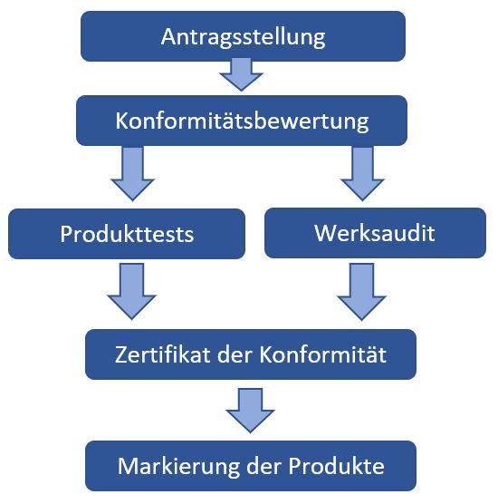 PSC-Zertifizierungsablauf