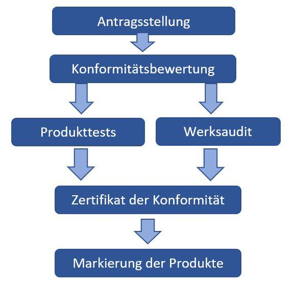 PSE-Zertifizierungsablauf